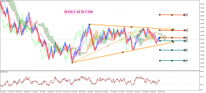 audusd-d1-trading-point-of