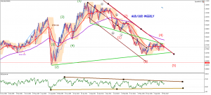 audusd-w1-trading-point-of-21