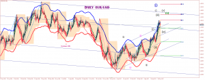 eurusd-d1-trading-point-of