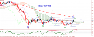 eurusd-w1-trading-point-of