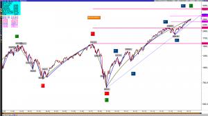SPX,USA S&P 500