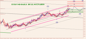 eurusd-d1-trading-point-of-3 D 4