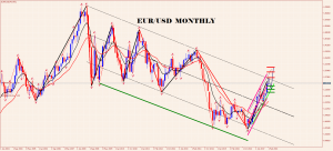 eurusd-mn1-trading-point-of M 4